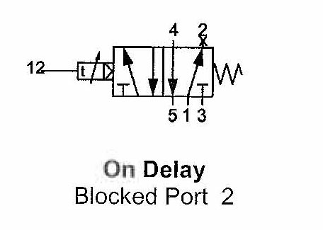 On Delay Blocked Port 2