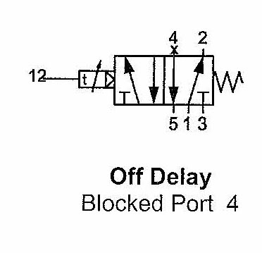 Off Delay Blocked Port 4